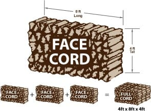 How Many Face Cords In A Cord Of Wood