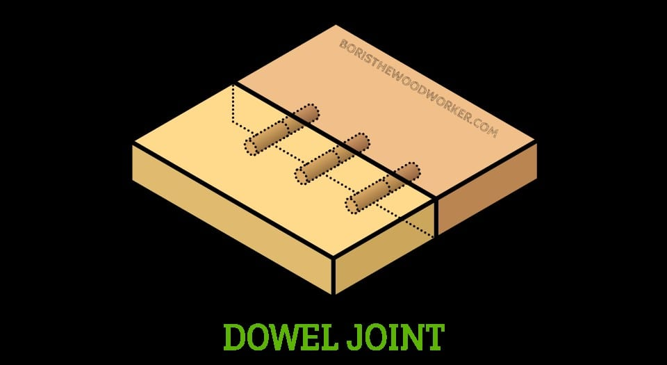 Using A Dowel Joint 1 1