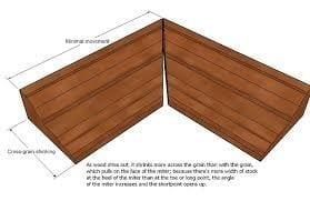 Mitered Butt Joints Are Also Used When Creating Other Angled Joints