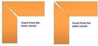 Cross Check The Picture Frame For Squareness