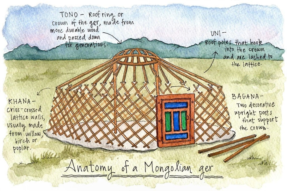 Construction Of The Mongol Ger